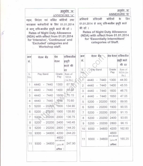 night shift allowance railway-board-orders