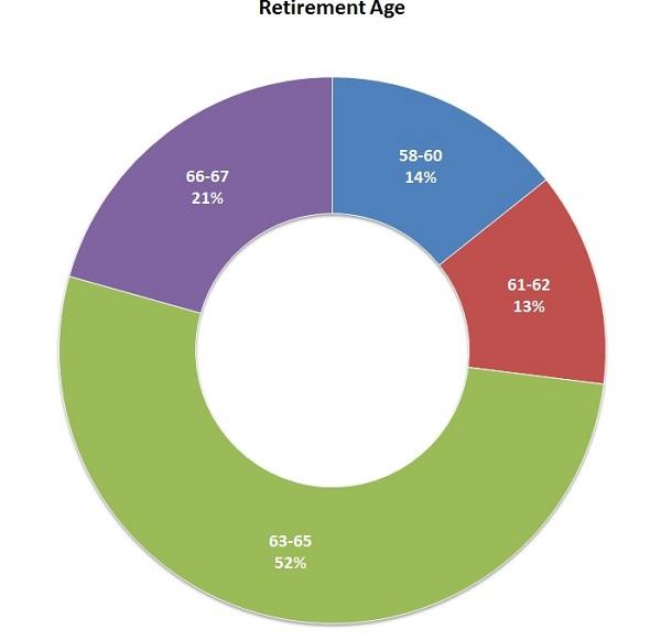 retirment age1