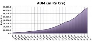 Chart-AUMNew
