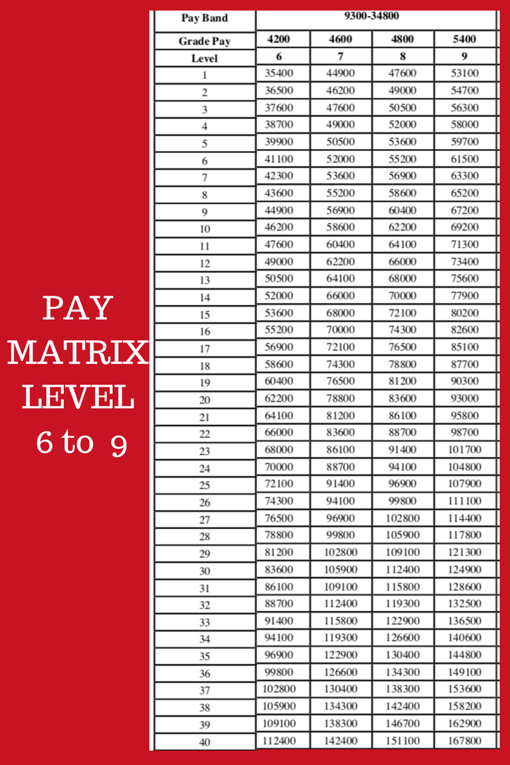 PAY MATRIX TABLE 6 TO 9