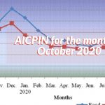 AICPIN for the month of October 2020