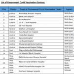 List of Government hospitals for Covid-19 Vaccination in Delhi